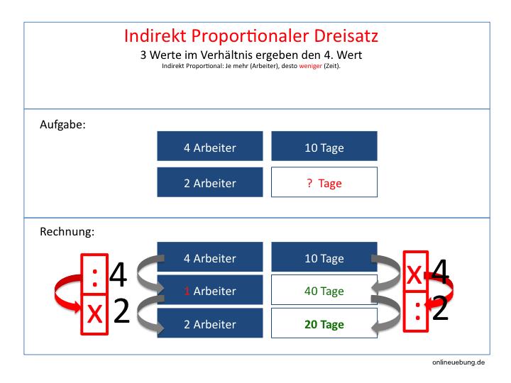Mathe - Dreisatz: Umgekehrt proportionale Zuordnung
