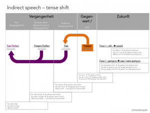 Englisch: Indirect speech - reported speech - tense shift