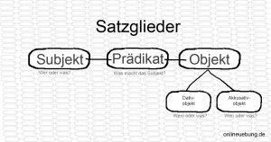 Deutsch - Grammatik - Satzglieder