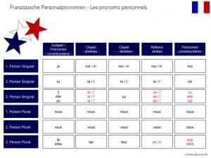 Französische Personalpronomen - Les pronoms personnels