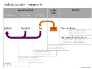 Englisch: Indirect speech - reported speech - tense shift