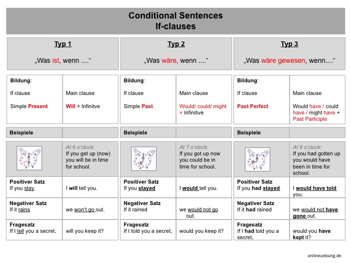 Übersicht - Conditional sentences - Typ 1,2,3 - if clauses - if sentences