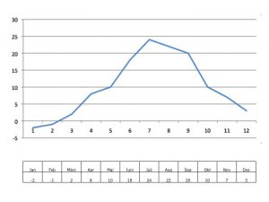 Graphen zeichnen und beschreiben  - Mathematik - 7. Klasse