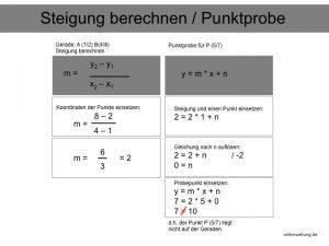 Lineare Funktionen - Steigung berechnen und Punktprobe