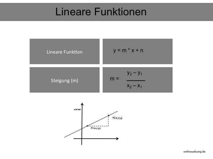 Lineare Funktionen und lineare Gleichungen