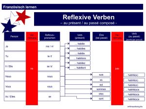 Französische Reflexivverben - Übersicht