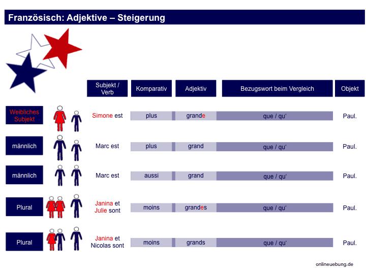 Steigerung französischer Adjektive