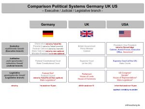 Comparison Political Systems Germany UK US - Executive branch / Judicial branch / Legislative branch