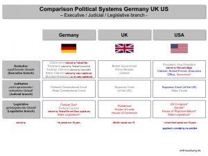 Comparison Political Systems Germany UK US - Executive branch / Judicial branch / Legislative branch