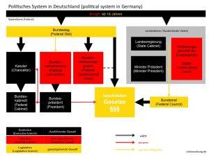 Political Systems Germany UK US - Executive branch / Judicial branch / Legislative branch