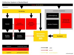 Politikunterricht: Politisches System in Deutschland