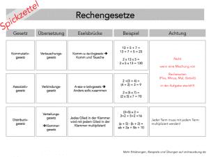 Rechengesetze - Kommutativgesetz-Assoziativgesetz-Distributivgesetz-Spickzettel