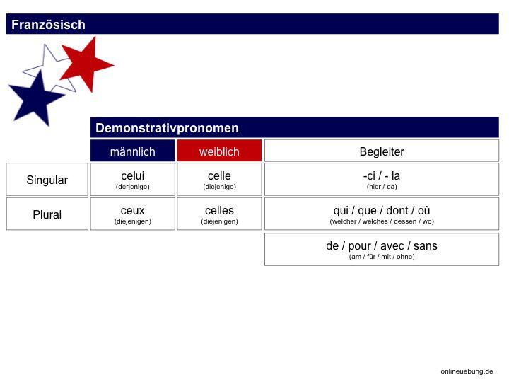 Demonstrativpronomen - les pronoms démonstratifs
