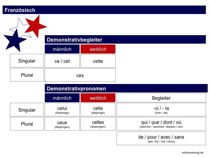 Französische Demonstrativbegleiter und Demonstrativpronomen - les pronoms démonstratifs