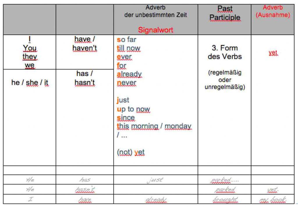 Übersicht zur Bildung des 'Present Perfect' mit 'Past Participle' und 'Adverb of time'