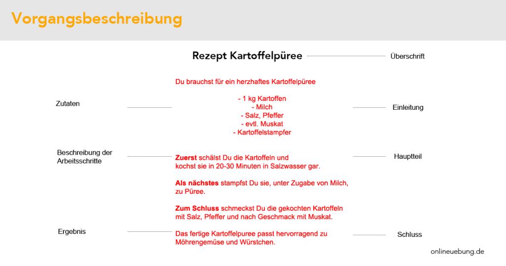 Deutsch - Vorgangsbeschreibung - Beispiel - Muster