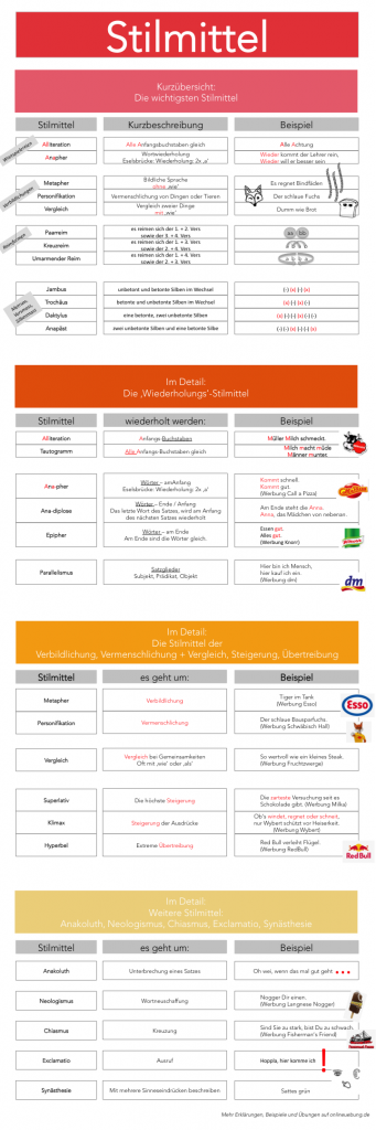 Infografik Stilmittel mit Beispielen aus der Werbung