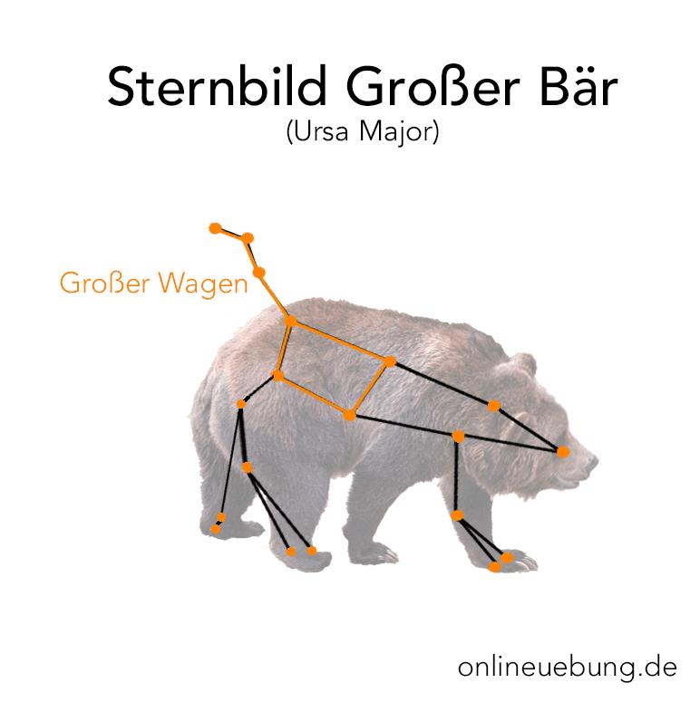 Sternbild Großer Bär