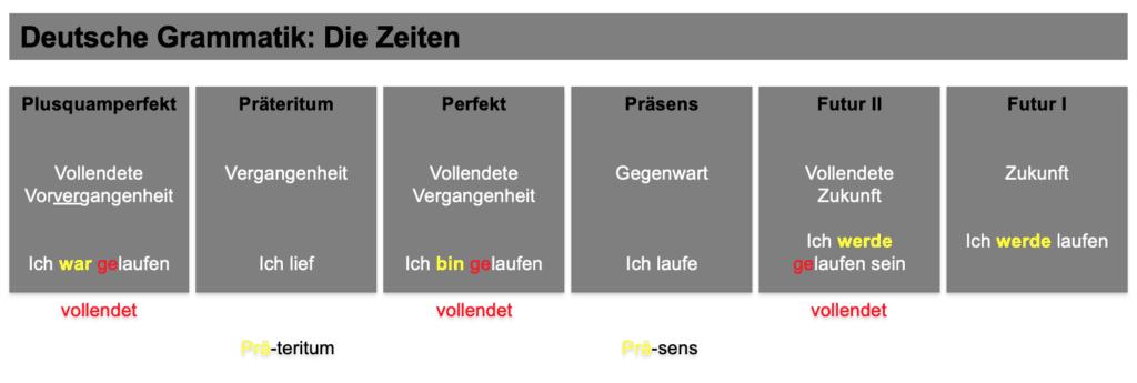 Deutsch - Grammatik: Die Zeiten (Übersicht und Merksätze)