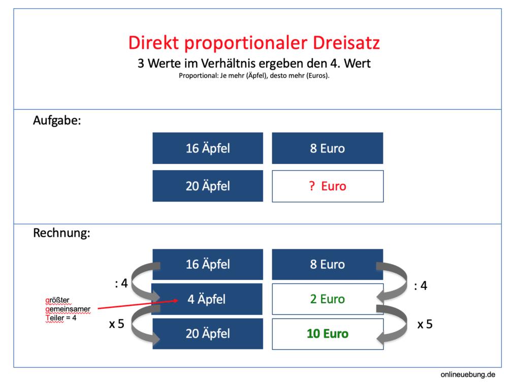 Dreisatz:  Proportionale Zuordnung