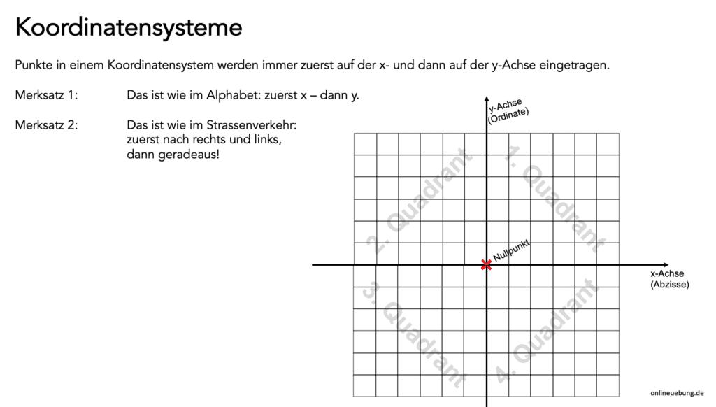 Merkblatt Koordinatensystem