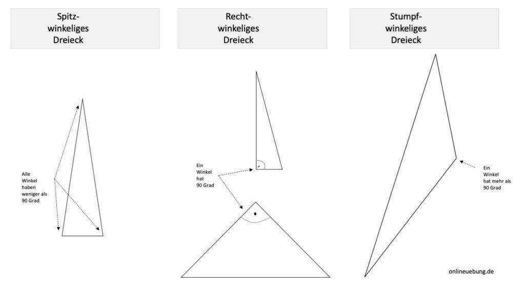 Spitzwinkelige Dreiecke - rechtwinkelige Dreiecke - stumpfwinkelige Dreiecke im Vergleich