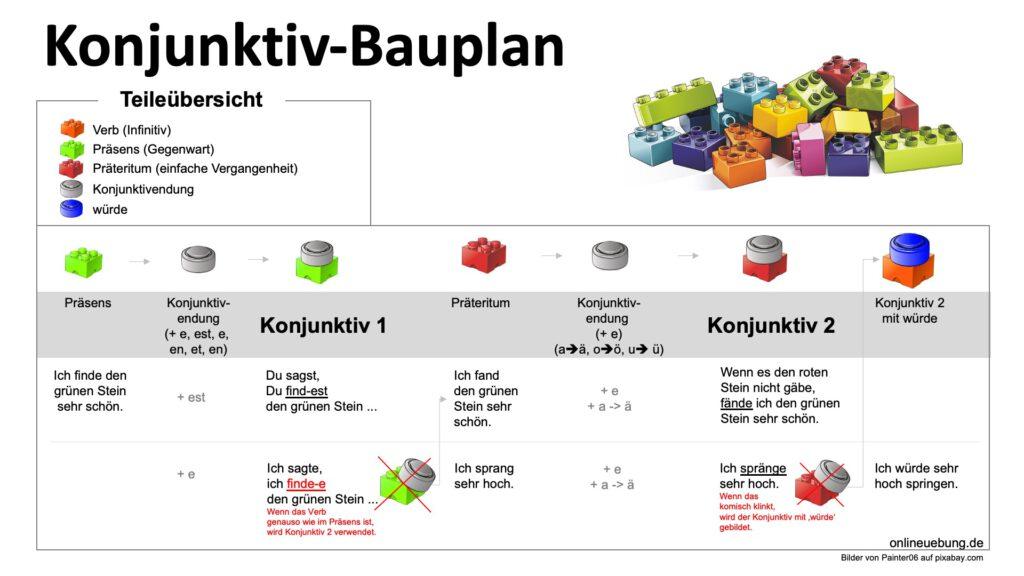 Bauplan Konjunktiv 1 und 2