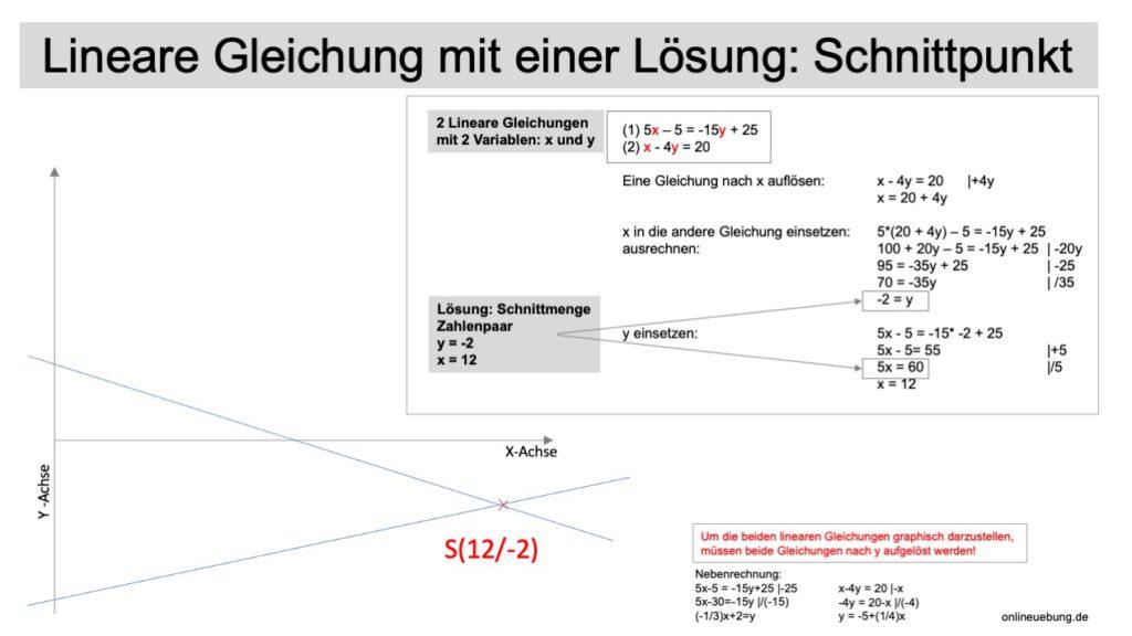 Lineare Gleichungssysteme: Einsetzungsverfahren, Gleichsetzungsverfahren, Additionsverfahren