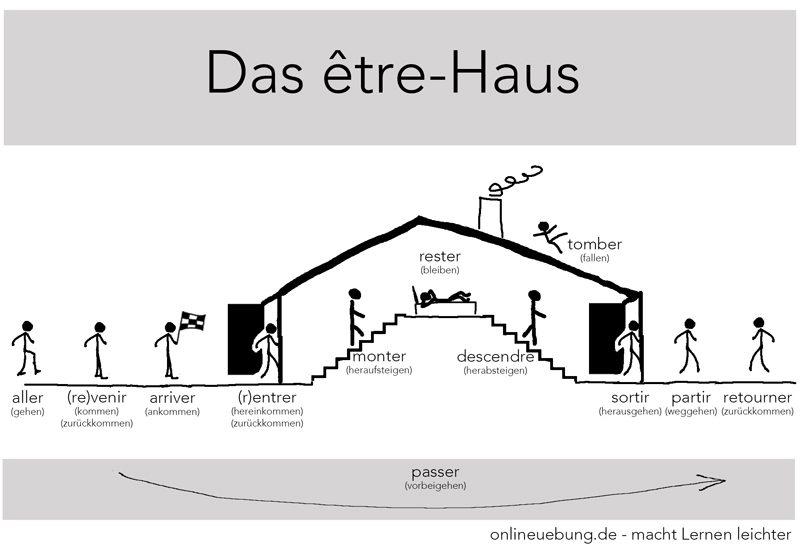 Französisch - Passe compose - Das etre-Haus