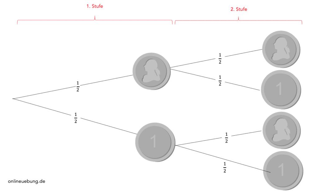 Wahrscheinlichkeiten - mehrstufiges Baumdiagramm