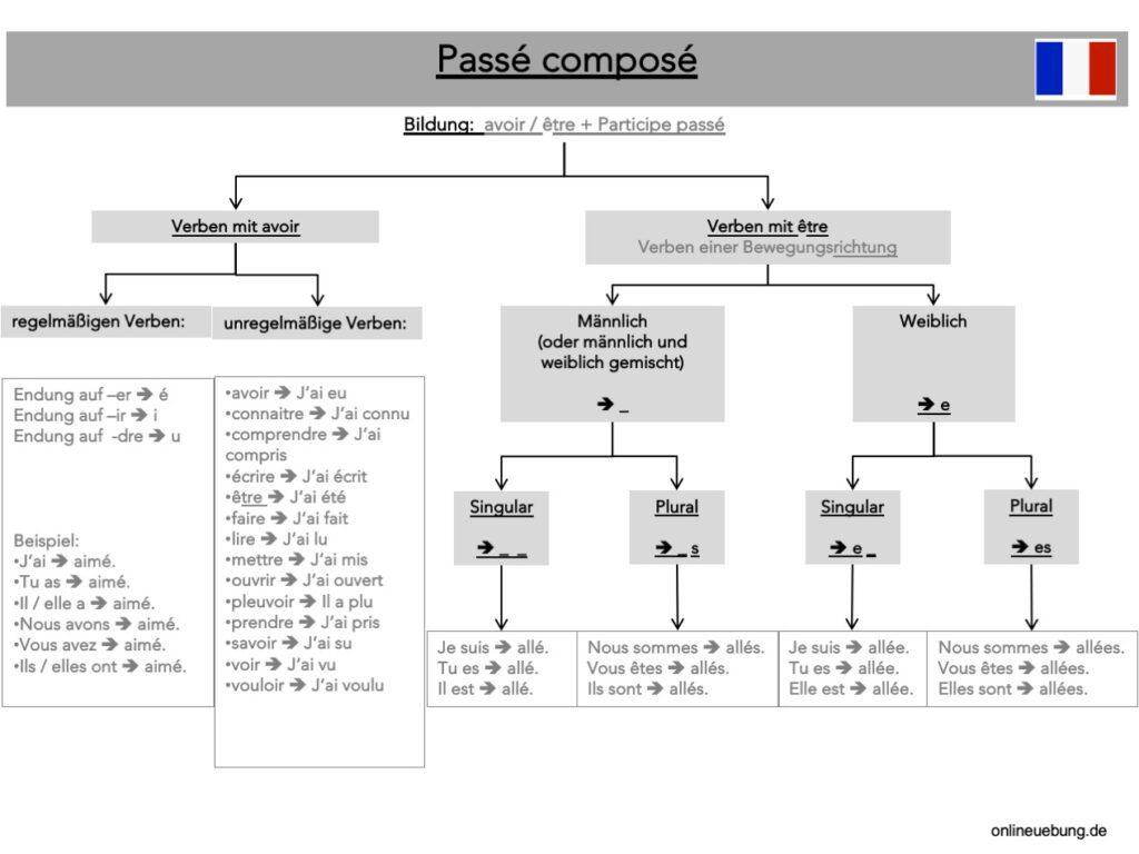 Französisch - Grammatik - Zeiten - Passé composé