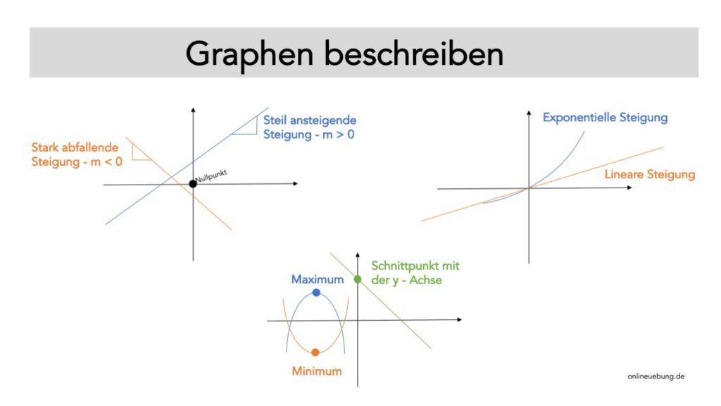 Graphen beschreiben