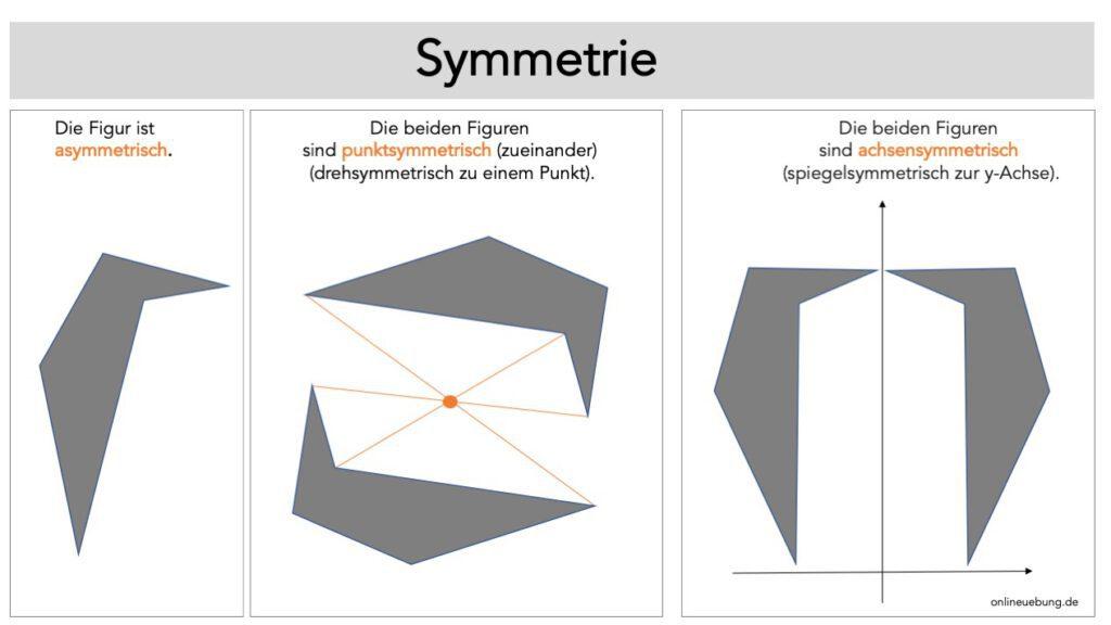 Symmetrie - asymmetrisch - punktsymmetrisch - achsensymmetrisch