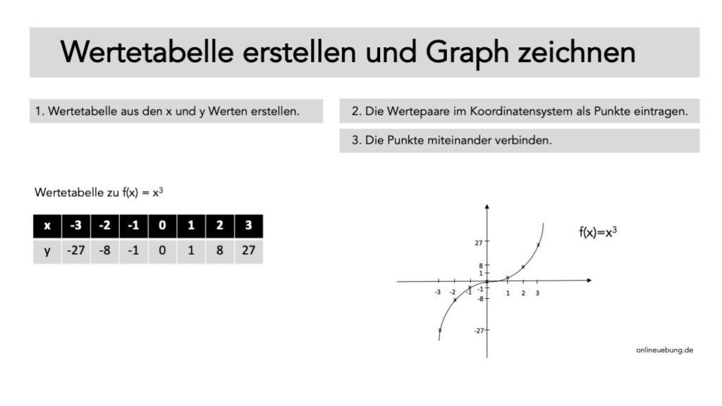 Wertetabelle erstellen und Graph zeichnen