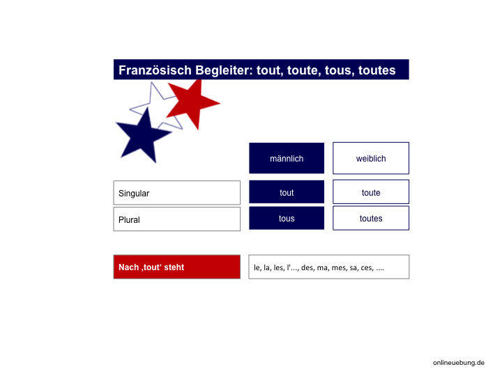 Französisch Begleiter: tout, toute, tous, toutes