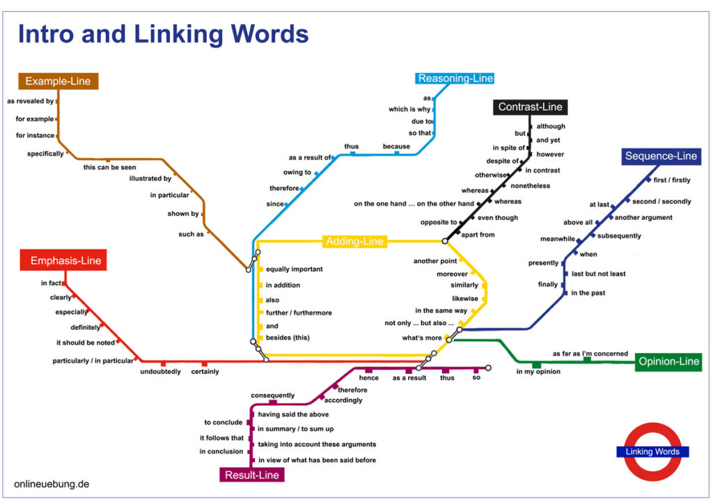 Englische Linking Words - Tube Map