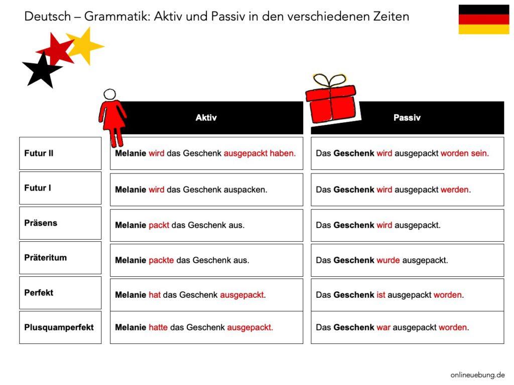 Deutsch Grammatik Aktiv und Passiv - verschiedene Zeiten